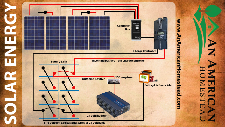 Cute Dimarzio Wiring Tall Bulldog Security Wiring Regular Bulldog Security Products Jbs Technologies Remote Starter Old Hss Wiring YellowWiring Diagram For Gas Furnace 5 Things You Need For Solar Energy!   Modern Homesteading Off Grid ..