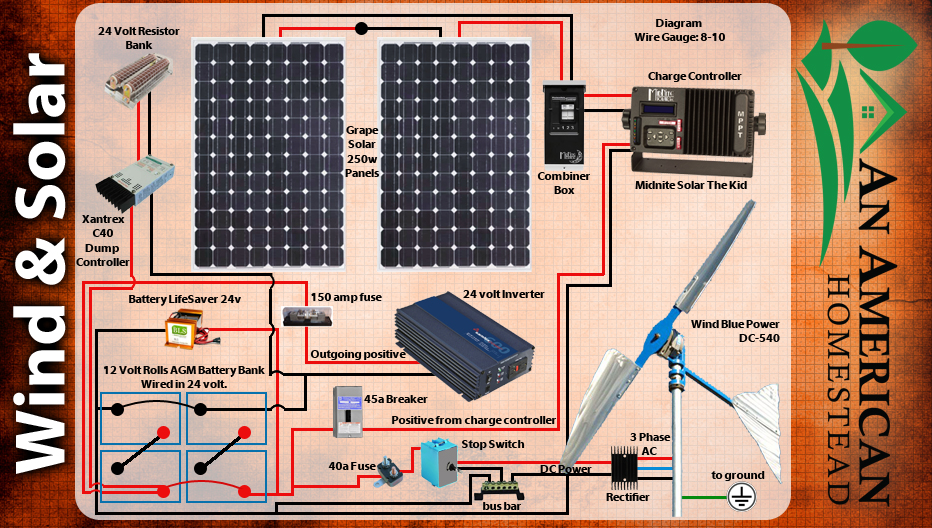 Connecting Your Own Grid Modern Homesteading Off Grid An - Wiring Diagram