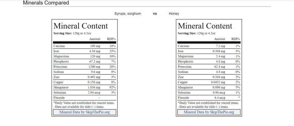 Honey Sorghum mineral content